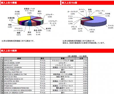 2014Dec_eMAXIS 先進国株式_ポートフォリオ