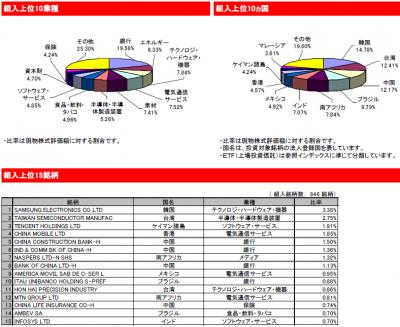 2014Dec_eMAXIS 新興国株式_ポートフォリオ