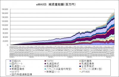 2015Mar20_eMAXIS_純資産総額