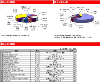 2015Feb_eMAXIS 先進国株式インデックス_ポートフォリオ