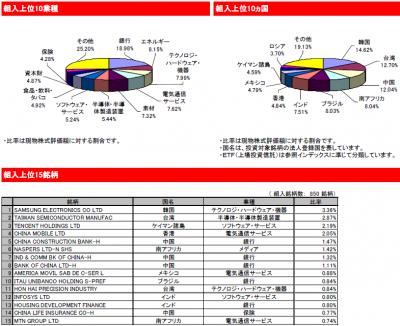 2015Feb_eMAXIS 新興国株式インデックス_ポートフォリオ