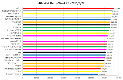 4th_k2k2D_Week26_results_graph