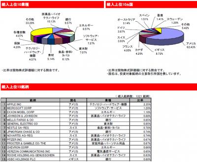 2015Apr_eMAXIS 先進国株式_ポートフォリオ