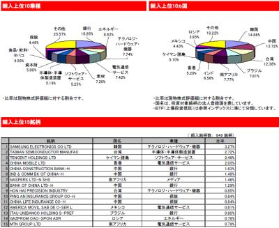 2015Apr_eMAXIS 新興国株式_ポートフォリオ