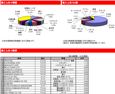 2015Jun_eMAXIS_先進国株式_ポートフォリオ