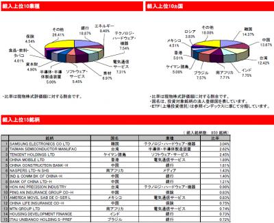 2015Jun_eMAXIS_新興国株式_ポートフォリオ