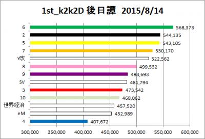 1st_k2k2D_外伝_22_graph