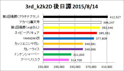 3rd_k2k2D_外伝_10_graph