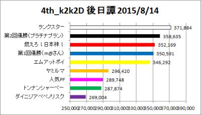 4th_k2k2D_外伝_4_graph