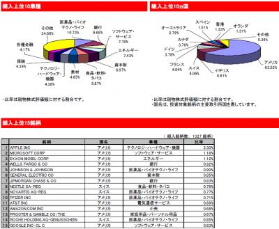 2015Jul_eMAXIS_先進国株式_ポートフォリオ