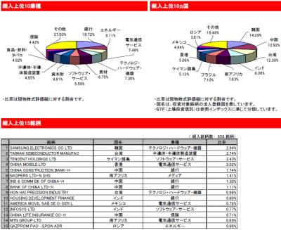 2015Jul_eMAXIS_新興国株式_ポートフォリオ