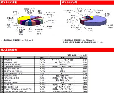 2015Aug_eMAXIS先進国株式_ポートフォリオ