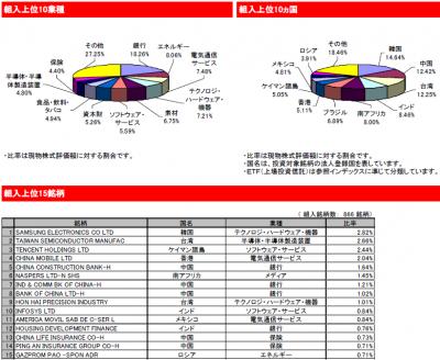 2015Aug_eMAXIS新興国株式_ポートフォリオ