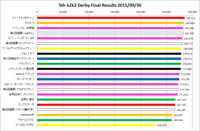 5th_k2k2D_FinalResults_graph