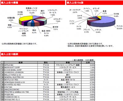 2015Sep_eMAXIS 先進国株式_portfolio