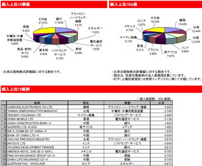 2015Sep_eMAXIS 新興国株式_portfolio