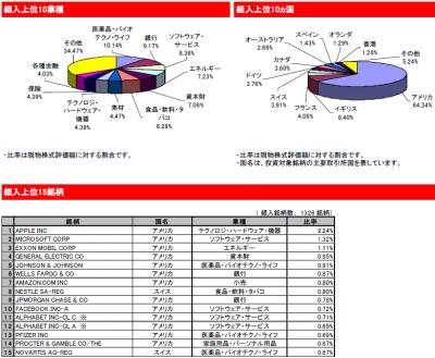 2015Oct_eMAXIS 先進国株式_ポートフォリオ