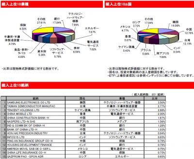 2015Oct_eMAXIS 新興国株式_ポートフォリオ