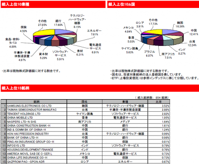 2015Nov_eMAXIS 新興国株式_ポートフォリオ