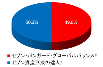 2015Dec30_NISA2015_piechart