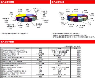 2015Dec_eMAXIS新興国株式_ポートフォリオ