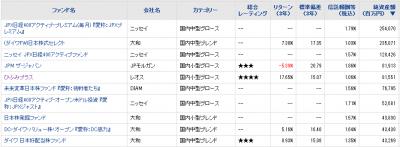 2016May20_国内中小型株ファンド_純資産総額_トップ10