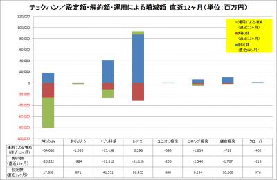 2016May_チョクハン_資金純流出入_運用増減_LTM