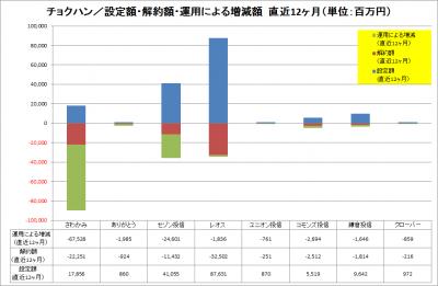 2016Jun_チョクハン_資金純増減運用増減_LTM