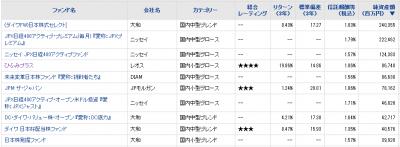 2016Jul15_国内中小型株ファンド_純資産総額_トップ10