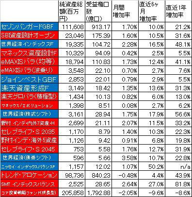 2016Jul_バランスファンド_純資産総額_受益権総口数