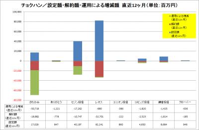 2016Jul_チョクハン_資金純流出入_運用増減_LTM