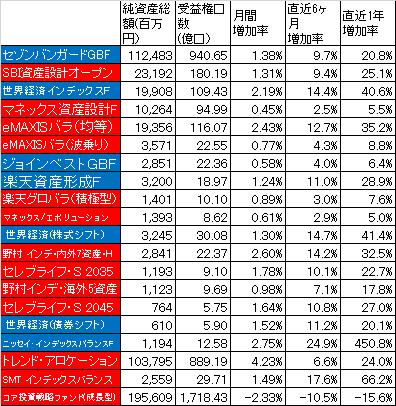 201609_バランスファンド_純資産総額_受益権総口数