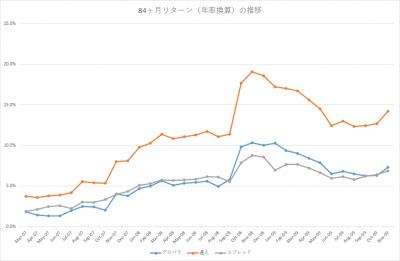 201611_セゾン・バンガード・グローバルバランスファンド_セゾン資産形成の達人ファンド_84ヶ月(年率換算)