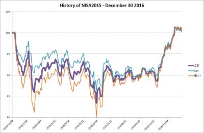 20161230_NISA2015_history