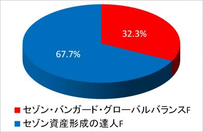 NISA TOTAL_投資元本_パイチャート