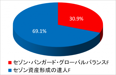 20161230_NISA TOTAL_パイチャート