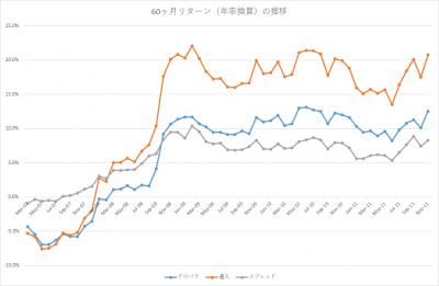 201611_セゾン・バンガード・グローバルバランスファンド_セゾン資産形成の達人ファンド_60ヶ月(年率換算)_2