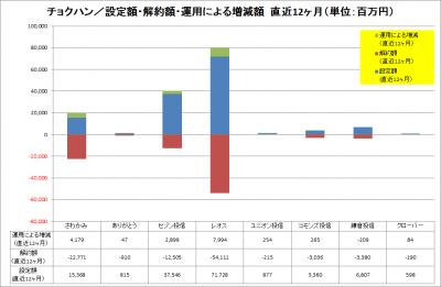 201612_チョクハン_設定解約運用増減_LTM