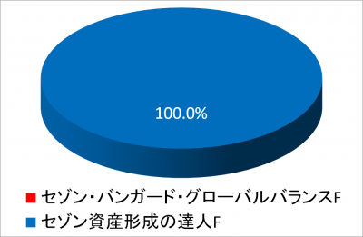 20170131_NISA2017_piechart