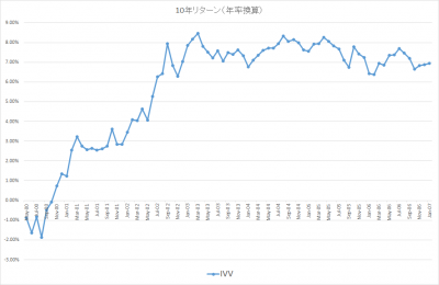 201701_10年リターン_IVV