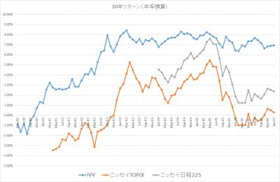 201701_10年リターン_IVV_ニッセイTOPIX_ニッセイ日経225