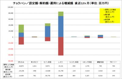 201701_チョクハン_資金純流入_運用増減_LTM