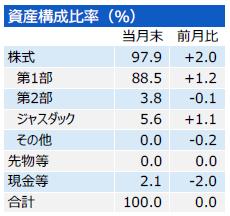 201701_三井住友・中小型株ファンド_構成比