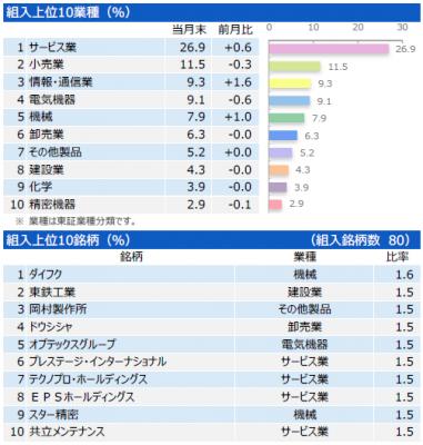 201701_三井住友・中小型株ファンド_ポートフォリオ