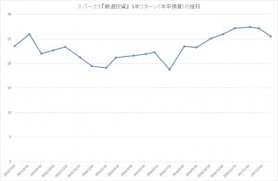 201702_スパークス_厳選投資_パフォーマンス(5年リターン)