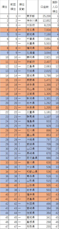 20161231_セゾン投信_口座数_都道府県別