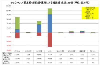 201702_チョクハン_資金純流入_運用増減_LTM