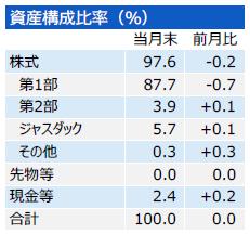 201702_三井住友・中小型株ファンド_構成比