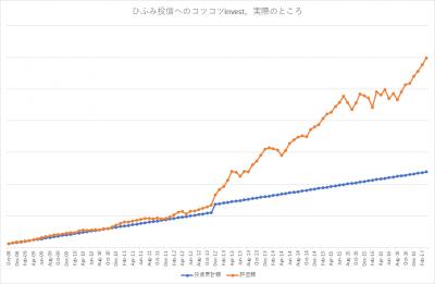 201703_ひふみ投信_k2k2actual
