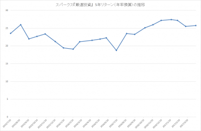 201703_スパークス_厳選投資_パフォーマンス(5年リターン)